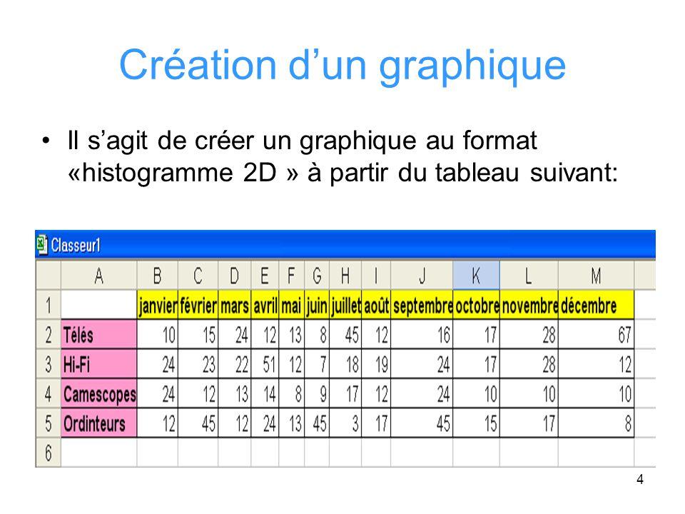 5 Création de graphiques (2) Sélectionner la zone pour laquelle on veut créer notre graphique (i.e A1:M5) Ensuite sélectionner Insertion/Graphique La fenêtre suivante sera affichée