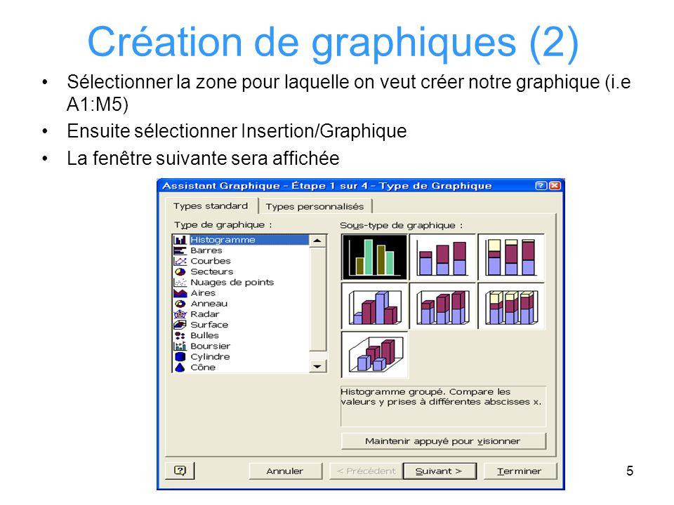 16 Création de graphiques (11) Les valeurs aussi sont à modifier: =Feuil1!B4:M4 La zone qui contient le titre doit être modifiée: =Feuil1!A4