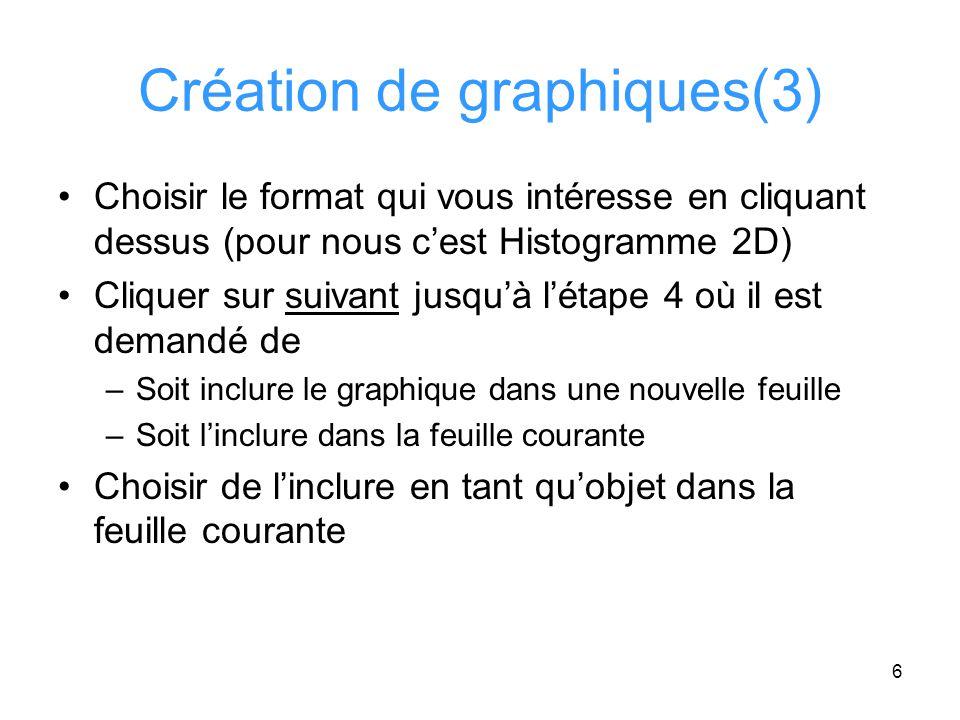 7 Création de graphiques (4) Titre