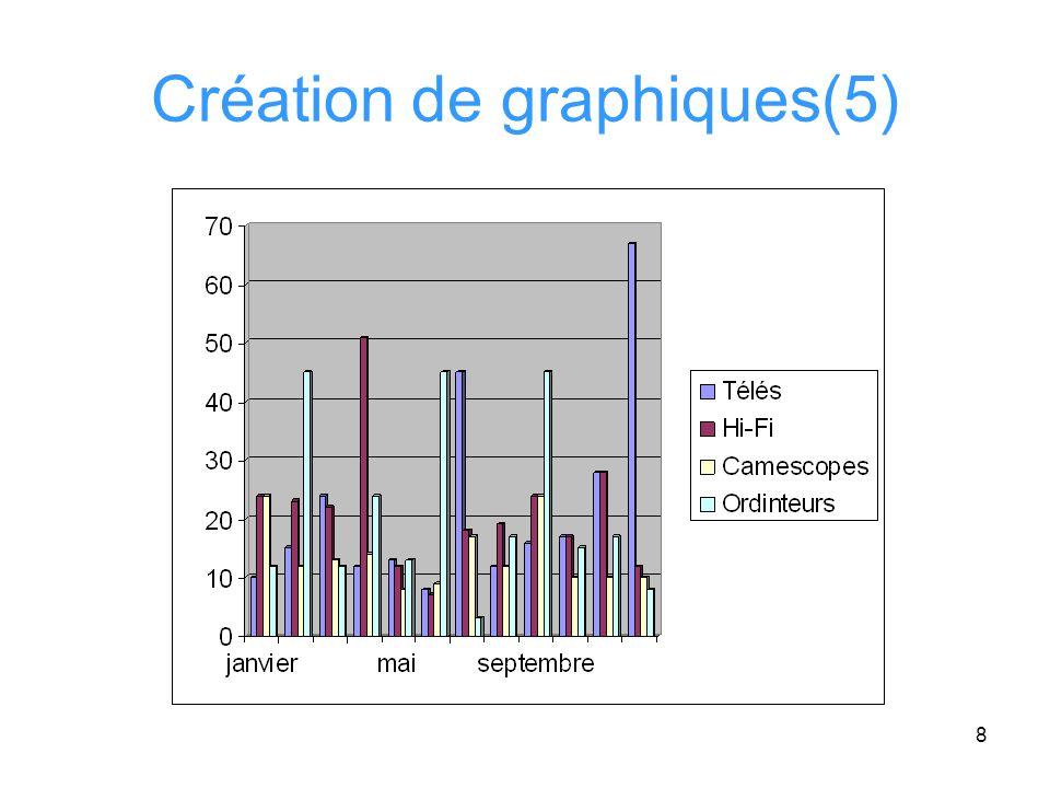19 Création de graphiques (Fin) Conclusion: –Excel offre une grande variété de formes de représentations graphiques –Chacune est adéquate pour un certain type danalyse –Loutil est souple dans le sens où lon a la possibilité de modifier les caractéristiques du graphique à notre guise