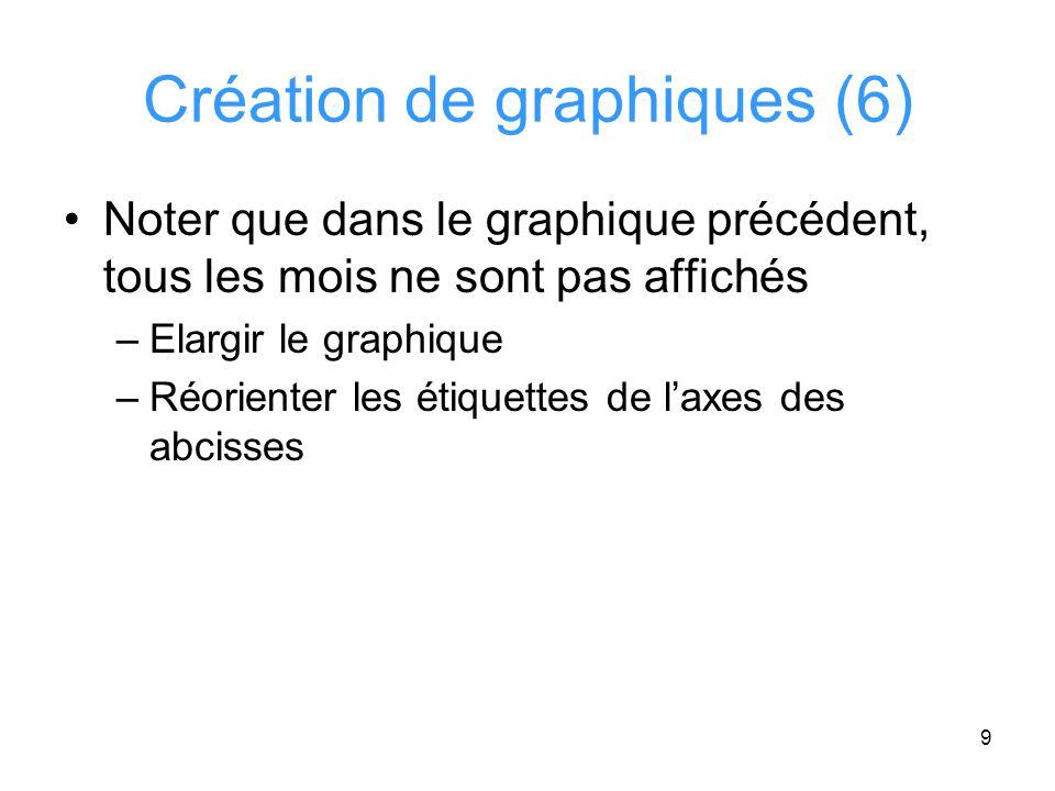 10 Création de graphiques (7)