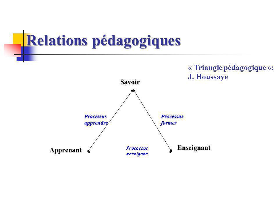 Relations pédagogiques Processus enseigner Savoir Apprenant Enseignant Processus former Processusapprendre « Triangle pédagogique »: J. Houssaye