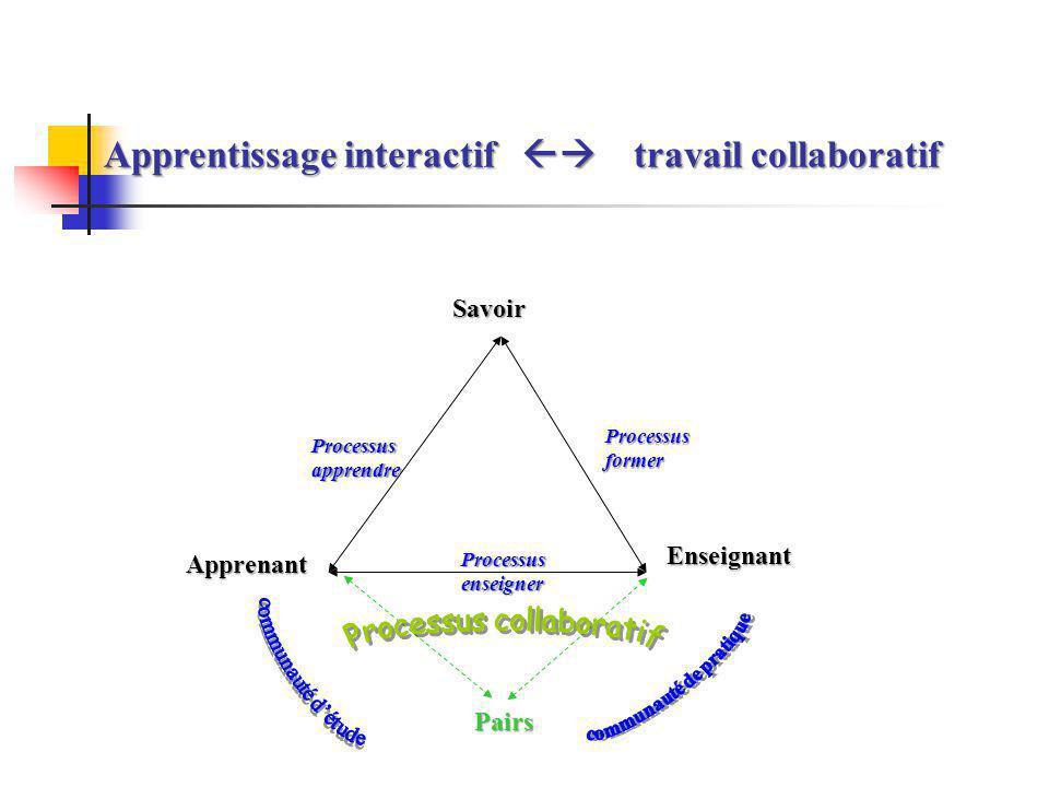 Une approche socioconstructiviste Lapprentissage collaboratif se situe dans une approche pédagogique dite « socioconstructiviste » qui repose sur un principe fondamental : les connaissances sont construites par les apprenants et cest en échangeant, en partageant, en discutant, en confrontant les idées des uns et des autres quils donnent un sens au monde et arrivent à le comprendre.