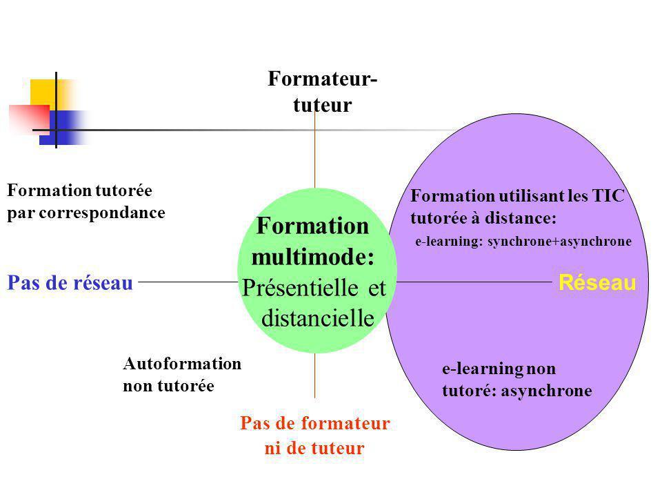 Formation tutorée par correspondance Formation utilisant les TIC tutorée à distance: e-learning: synchrone+asynchrone Réseau e-learning non tutoré: as