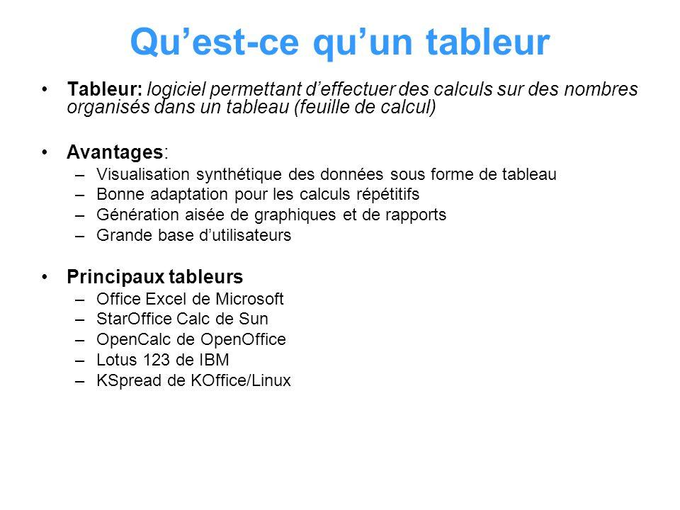 Quest-ce quun tableur Tableur: logiciel permettant deffectuer des calculs sur des nombres organisés dans un tableau (feuille de calcul) Avantages: –Vi