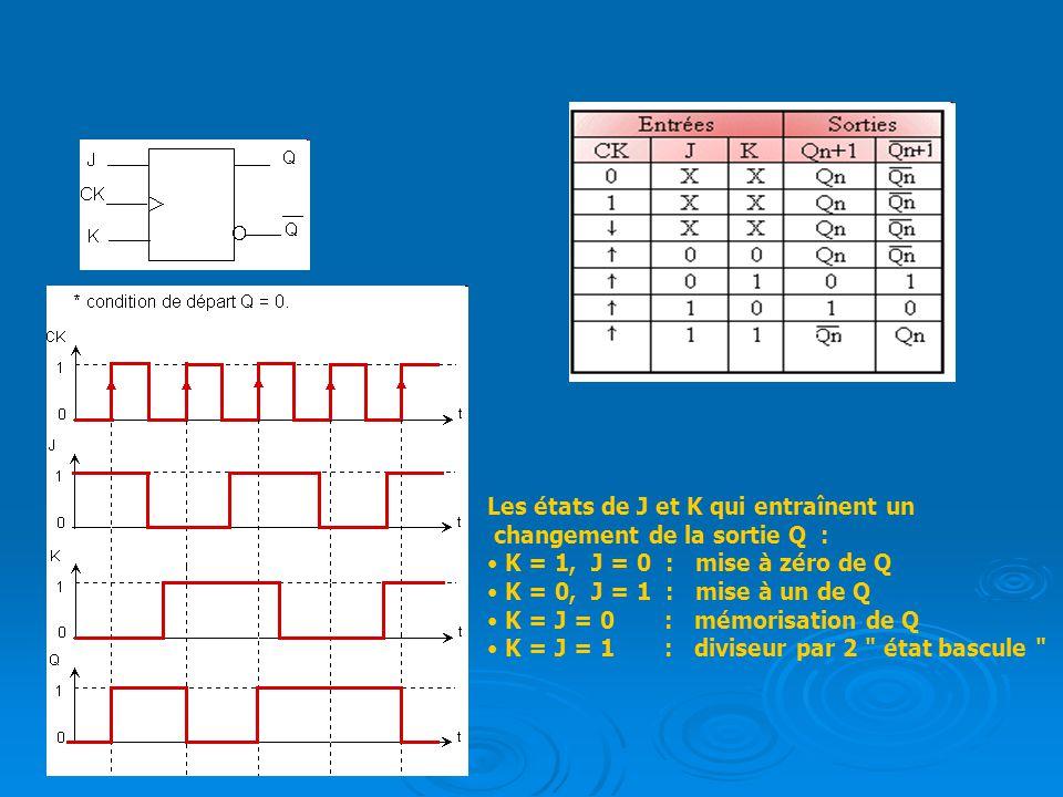 Les états de J et K qui entraînent un changement de la sortie Q : K = 1, J = 0 : mise à zéro de Q K = 0, J = 1 : mise à un de Q K = J = 0 : mémorisati