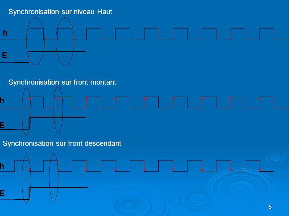 5 Synchronisation sur niveau Haut Synchronisation sur front montant Synchronisation sur front descendant h h h E E E