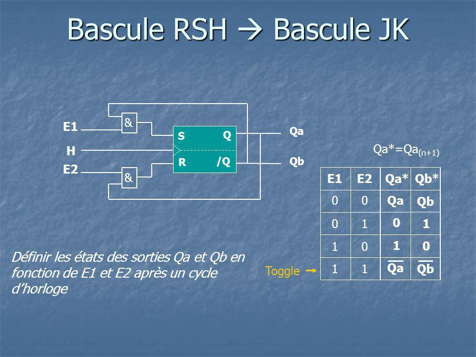 Bascule RSH H /Q Q S Définir les états des sorties Qa et Qb en fonction de E1 et E2 après un cycle dhorloge Qa R & & Qb E1 E2 Qa*E1E2 0 0 0 0 1 11 1 Qb* 1 0 Qb Qa 0 1 Qb Qa Toggle Bascule JK Bascule JK H J K Q /Q Q*JK/Q* Q Q Q Q H K J /Q Q K J Symbole général Qa*=Qa (n+1) Q*=Q (n+1)
