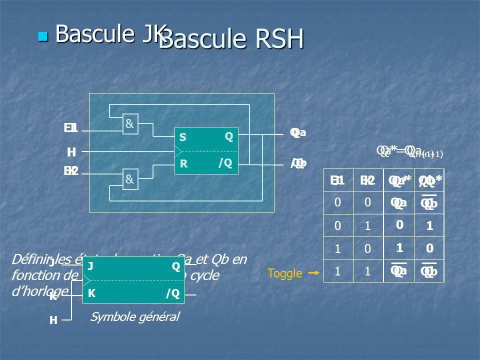 Bascule RSH H /Q Q S Définir les états des sorties Qa et Qb en fonction de E1 et E2 après un cycle dhorloge Qa R & & Qb E1 E2 Qa*E1E2 0 0 0 0 1 11 1 Q