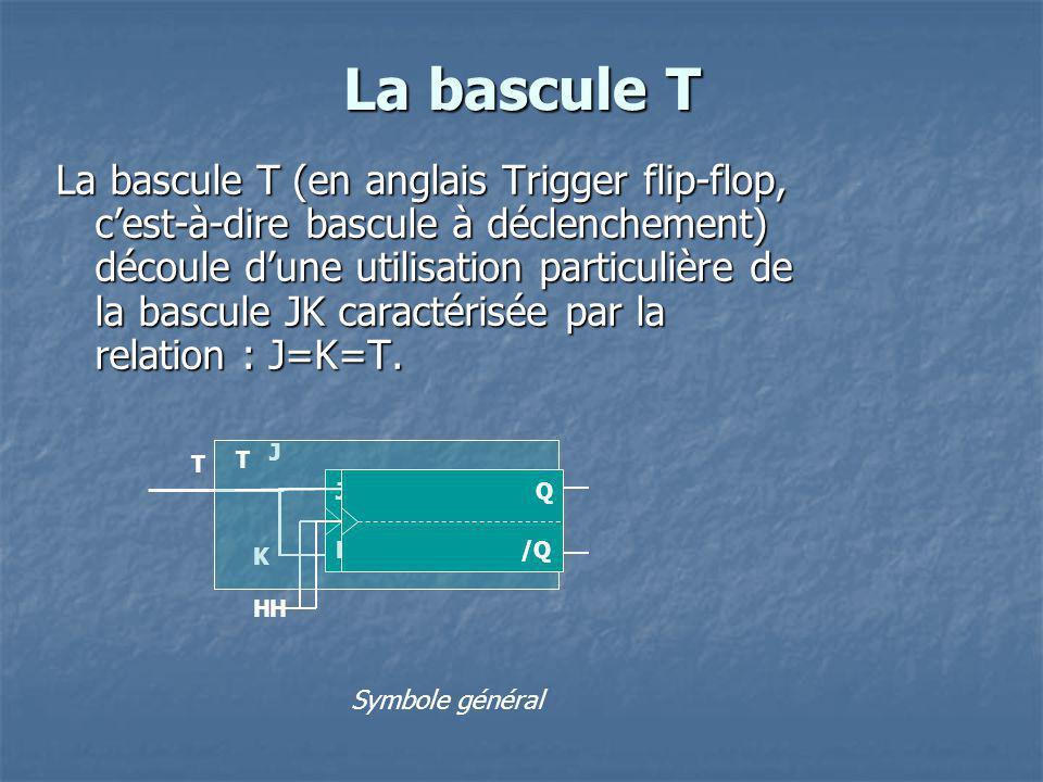 La bascule T La bascule T (en anglais Trigger flip-flop, cest-à-dire bascule à déclenchement) découle dune utilisation particulière de la bascule JK c