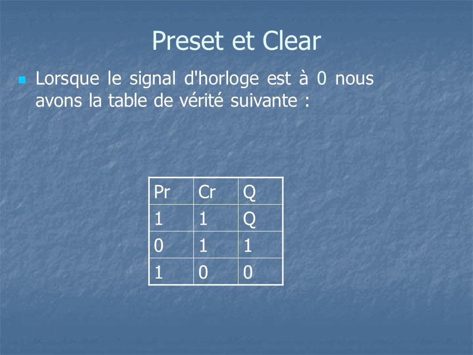 Preset et Clear Lorsque le signal d'horloge est à 0 nous avons la table de vérité suivante : PrCrQ 11Q 011 100