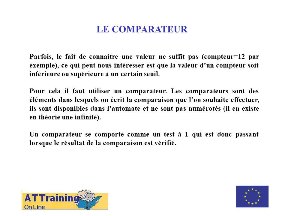 ROLE DES DIFFERENTS ELEMENTS LE COMPARATEUR Programmons un comparateur qui activera la sortie %Q2.1 quand la valeur courante du compteur %C0 sera supérieure ou égale à 8.