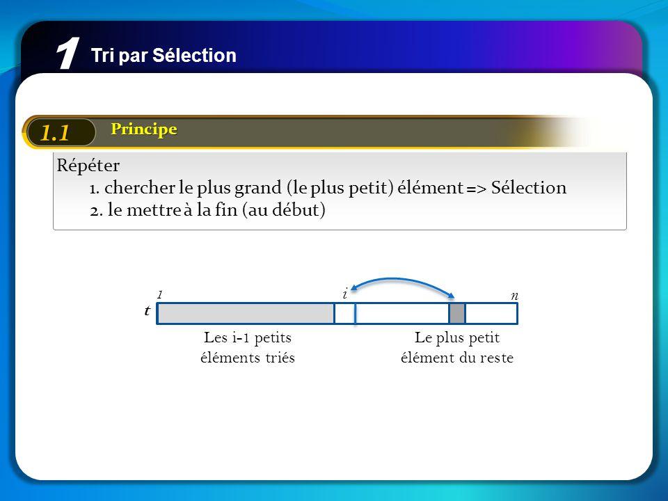 Tri par Sélection 1 1.2 Exemple On veut trier les éléments: 42, 20, 17, 13, 28, 14, 23 et 15 42 20 17 13 28 14 23 15 13 20 17 42 28 14 23 15 13 14 17 42 28 20 23 15 13 14 15 42 28 20 23 17 13 14 15 17 28 20 23 42 13 14 15 17 20 28 23 42 13 14 15 17 20 23 28 42 13 14 15 17 20 23 28 42 i=1i=2i=3i=4i=5i=6i=7