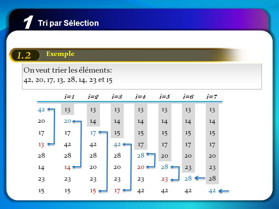 Tri par Sélection 1 1.2 Exemple On veut trier les éléments: 42, 20, 17, 13, 28, 14, 23 et 15 42 20 17 13 28 14 23 15 13 20 17 42 28 14 23 15 13 14 17