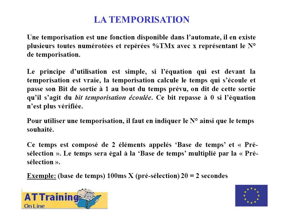 ROLE DES DIFFERENTS ELEMENTS LA TEMPORISATION Une temporisation est une fonction disponible dans lautomate, il en existe plusieurs toutes numérotées et repérées %TMx avec x représentant le N° de temporisation.