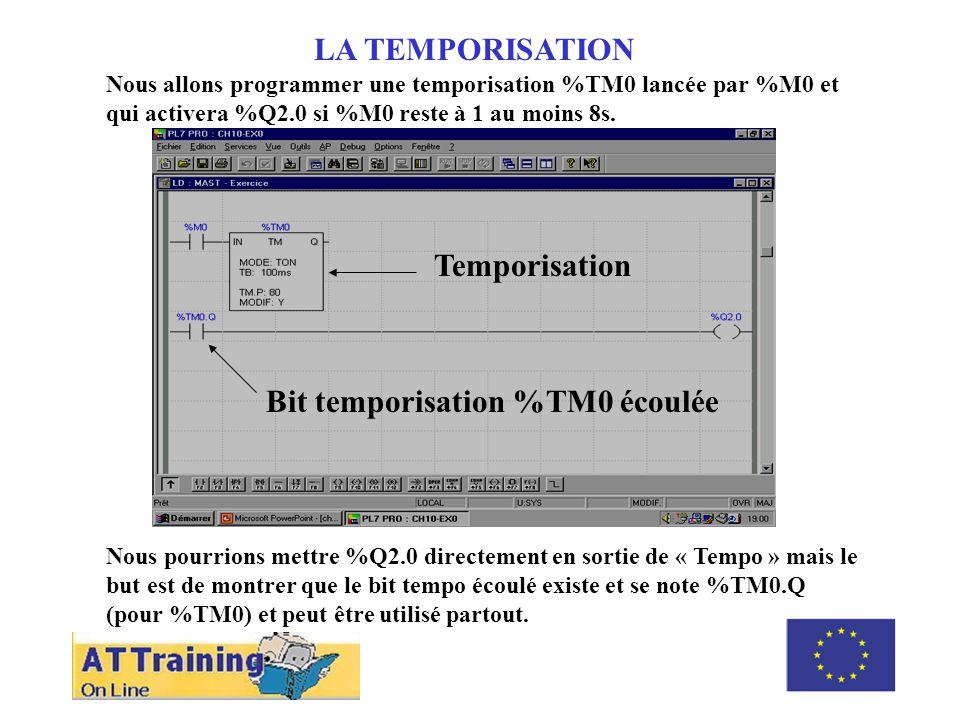 ROLE DES DIFFERENTS ELEMENTS LA TEMPORISATION Nous allons programmer une temporisation %TM0 lancée par %M0 et qui activera %Q2.0 si %M0 reste à 1 au moins 8s.