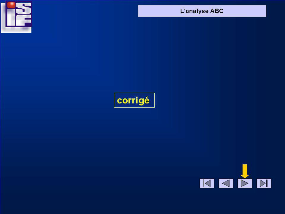 Lanalyse ABC corrigé