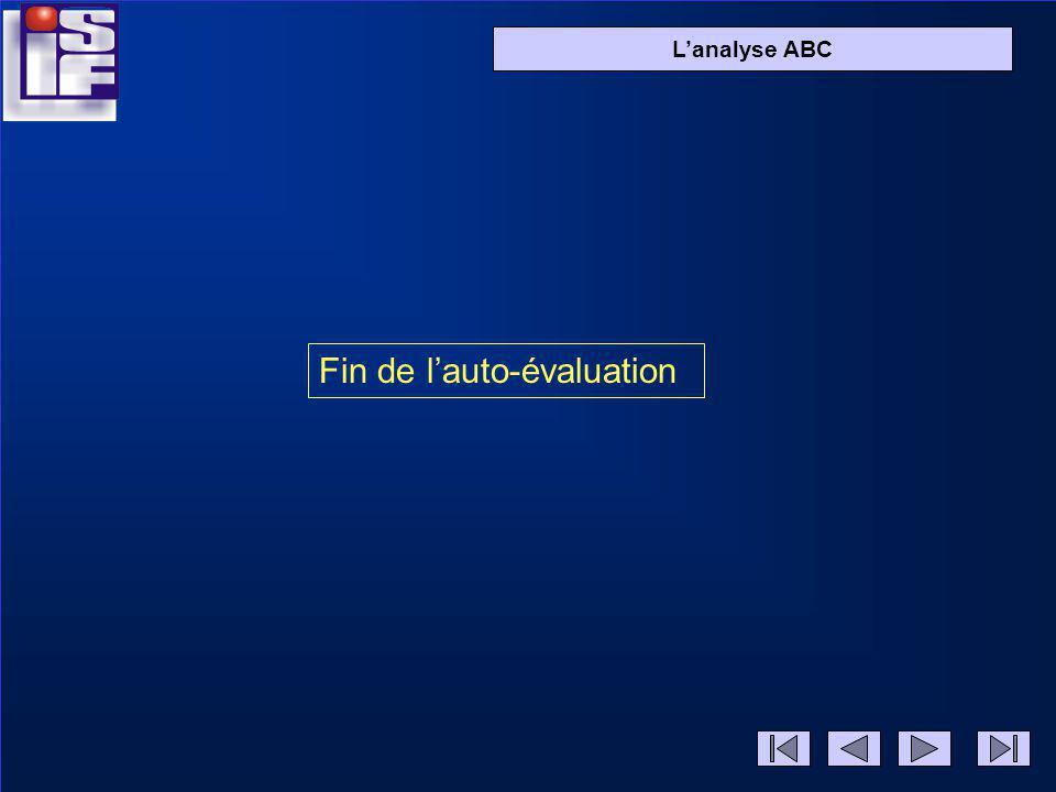 Diapo 2 Lanalyse ABC 1000 800 300 2 solutions possibles: renoncer aux vacances dhiver (gain 1000 ) renoncer aux vacances dété + Pâques ou Noël