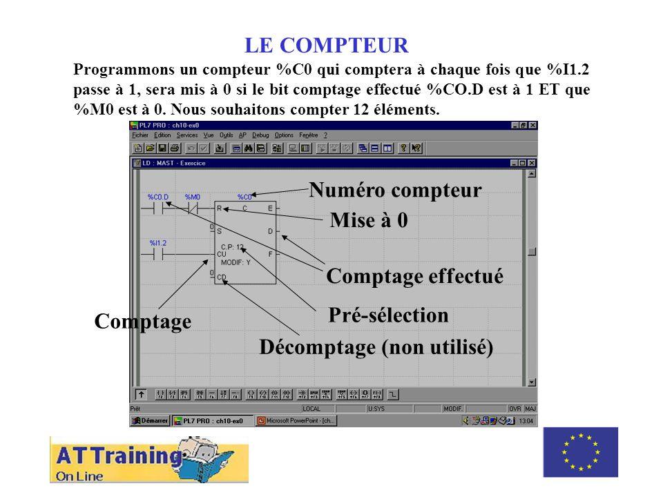 ROLE DES DIFFERENTS ELEMENTS LE COMPTEUR Programmons un compteur %C0 qui comptera à chaque fois que %I1.2 passe à 1, sera mis à 0 si le bit comptage effectué %CO.D est à 1 ET que %M0 est à 0.