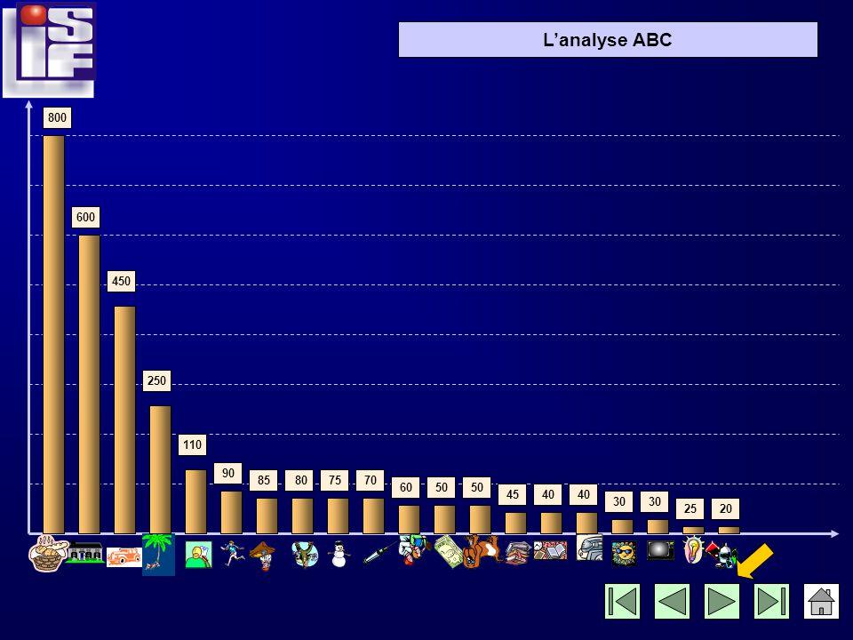 Lanalyse ABC Représentons graphiquement les dépenses, de la plus élevée à la plus faible!