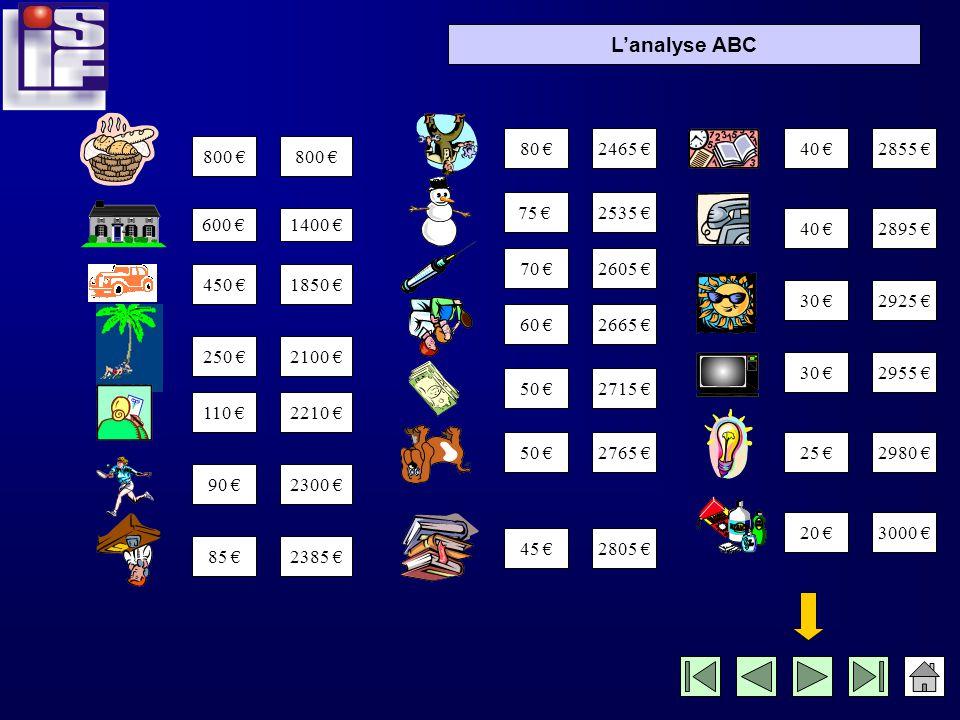 Lanalyse ABC Cumulons maintenant les dépenses des Martin, en allant de la plus importante à la plus faible!