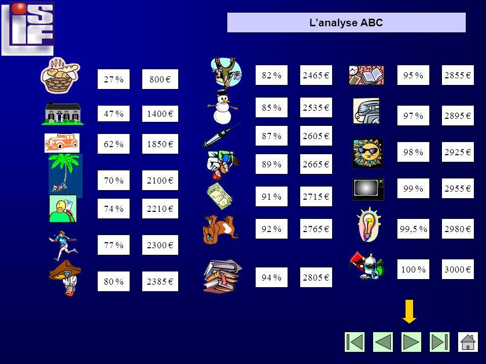 Lanalyse ABC Calculons maintenant les pourcentages correspondant à ces cumuls, par rapport au total des dépenses !