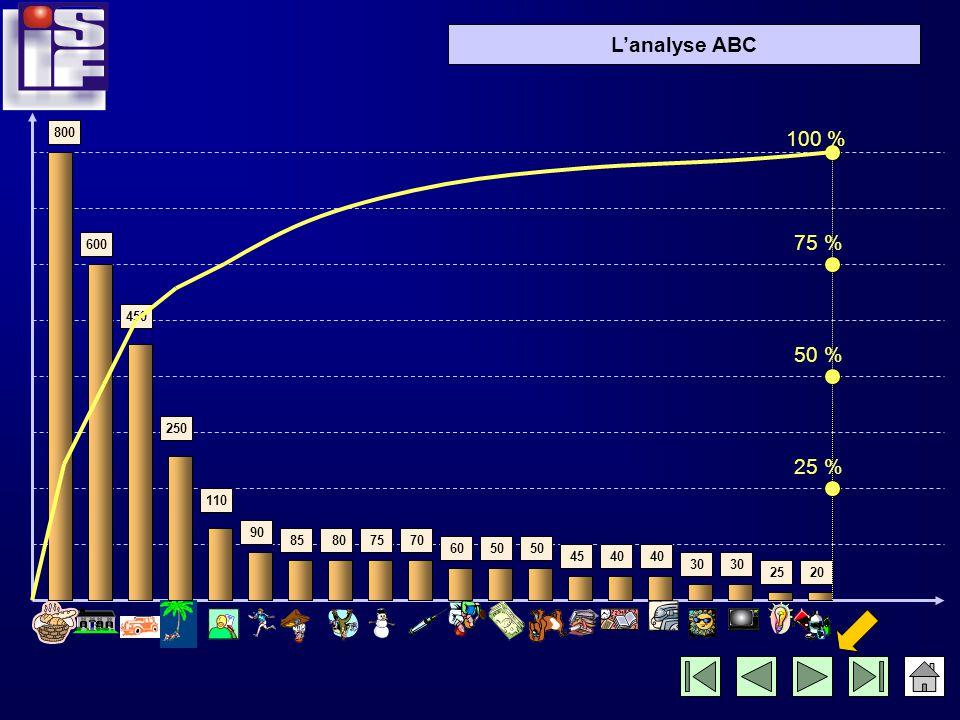 Lanalyse ABC Traçons sur le graphique la courbe de ces pourcentages cumulés