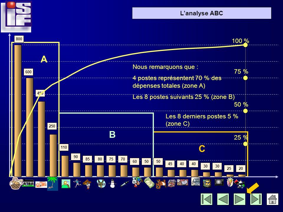 Lanalyse ABC 800 600 450 250 110 90 85 807570 6050 4540 30 2520 25 % 50 % 75 % 100 %