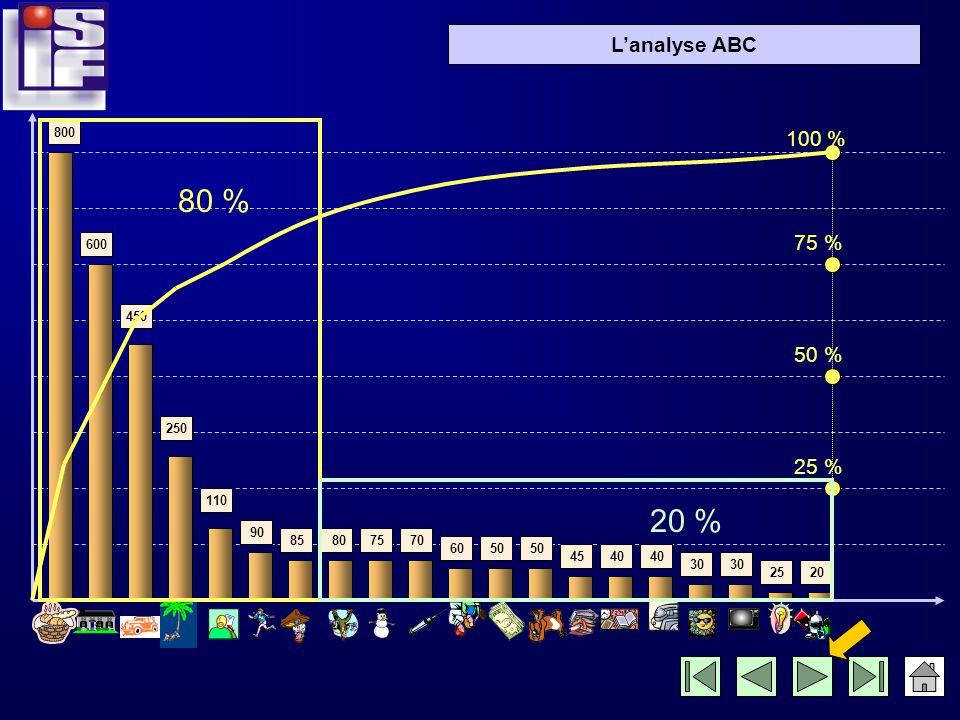 Lanalyse ABC 800 600 450 250 110 90 85 807570 6050 4540 30 2520 25 % 50 % 75 % 100 % Nous remarquons que : 4 postes représentent 70 % des dépenses totales (zone A) Les 8 postes suivants 25 % (zone B) A B Les 8 derniers postes 5 % (zone C) C
