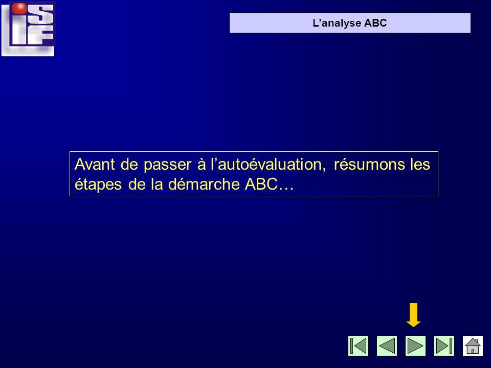 Lanalyse ABC 800 600 450 250 110 90 85 807570 6050 4540 30 2520 25 % 50 % 75 % 100 % 80 % 20 %