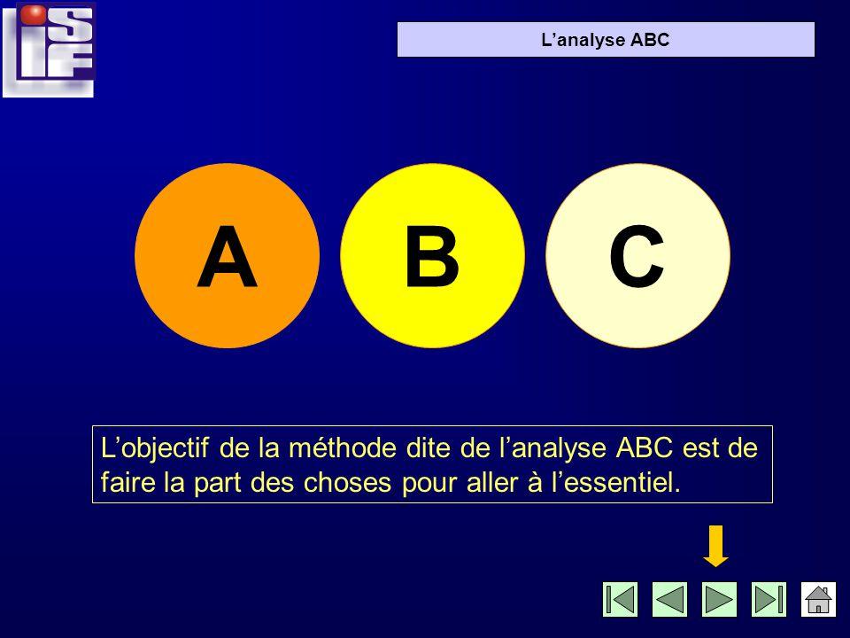 Lanalyse ABC