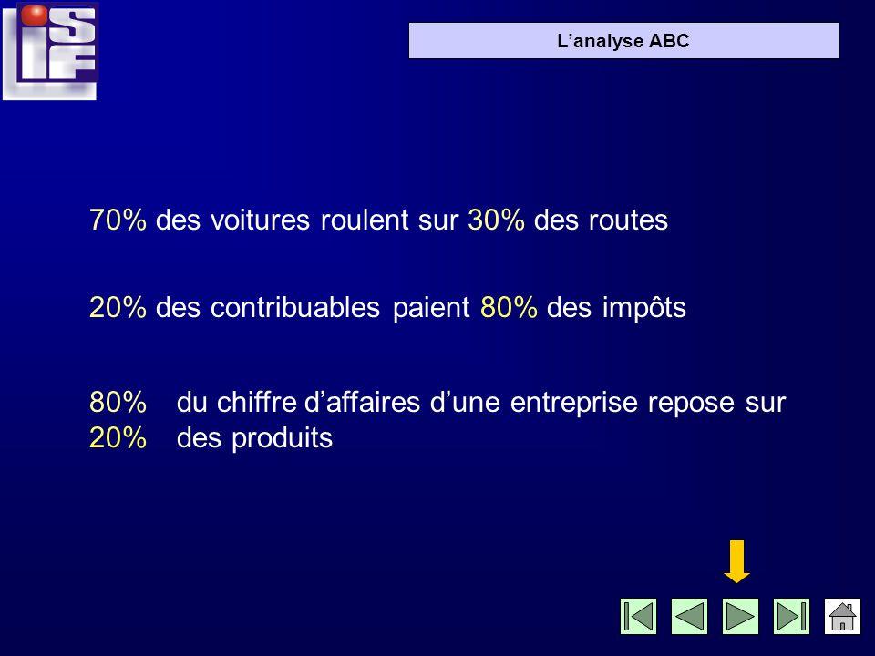 ABC Lobjectif de la méthode dite de lanalyse ABC est de faire la part des choses pour aller à lessentiel.