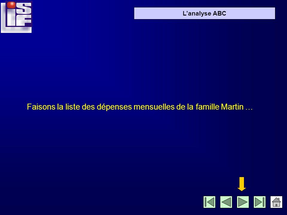 Lanalyse ABC Prenons lexemple de la famille Martin: Monsieur et madame Martin travaillent tous les deux. Leur fille Aglaé (16 ans) est lycéenne. Le pe