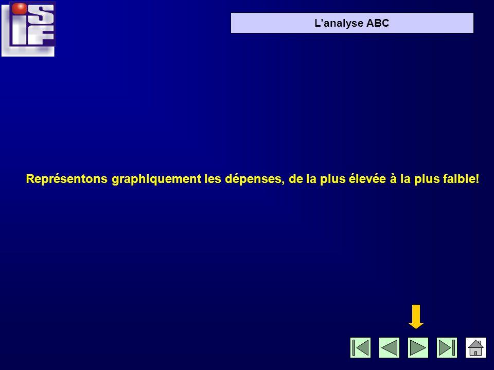 Lanalyse ABC 800 600 450 250 110 90 85 80 75 70 60 50 45 40 30 25 20