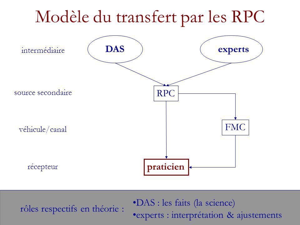 Modèle du transfert par les RPC intermédiaire DASexperts RPC source secondaire véhicule/canal récepteur praticien FMC rôles respectifs en théorie : DAS : les faits (la science) experts : interprétation & ajustements
