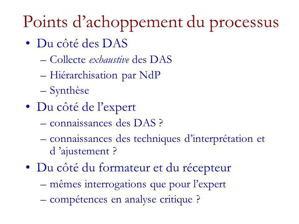 Points dachoppement du processus Du côté des DAS –Collecte exhaustive des DAS –Hiérarchisation par NdP –Synthèse Du côté de lexpert –connaissances des DAS .