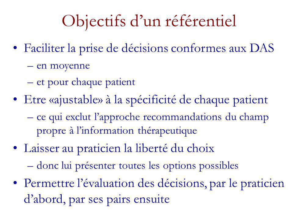Objectifs dun référentiel Faciliter la prise de décisions conformes aux DAS –en moyenne –et pour chaque patient Etre «ajustable» à la spécificité de chaque patient –ce qui exclut lapproche recommandations du champ propre à linformation thérapeutique Laisser au praticien la liberté du choix –donc lui présenter toutes les options possibles Permettre lévaluation des décisions, par le praticien dabord, par ses pairs ensuite