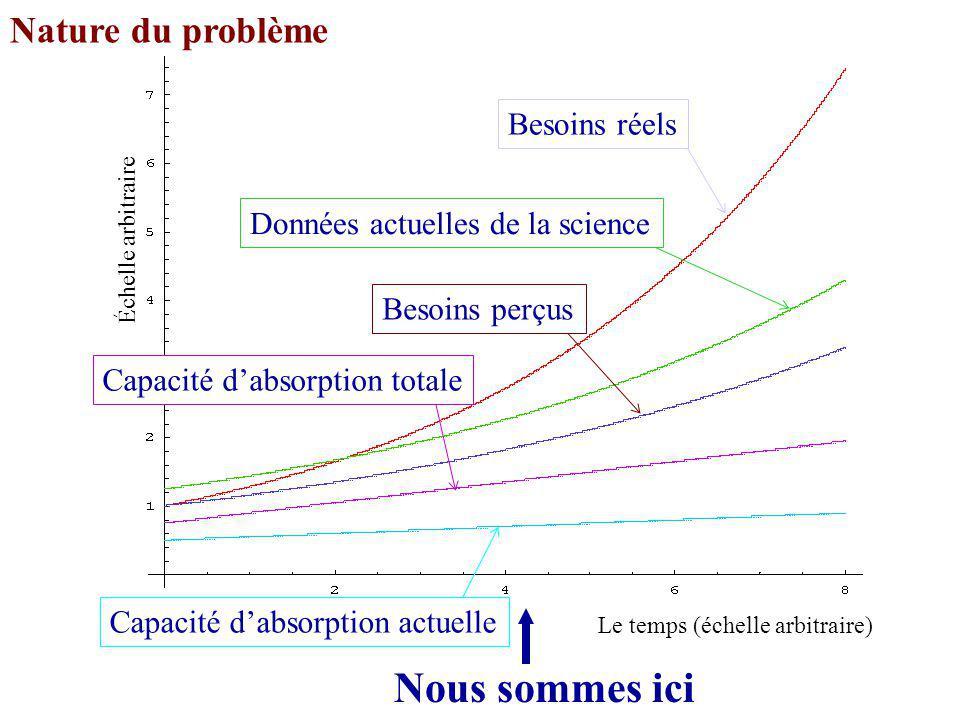 Nature du problème Capacité dabsorption actuelle Échelle arbitraire Le temps (échelle arbitraire) Nous sommes ici Données actuelles de la science Besoins réels Besoins perçus Capacité dabsorption totale
