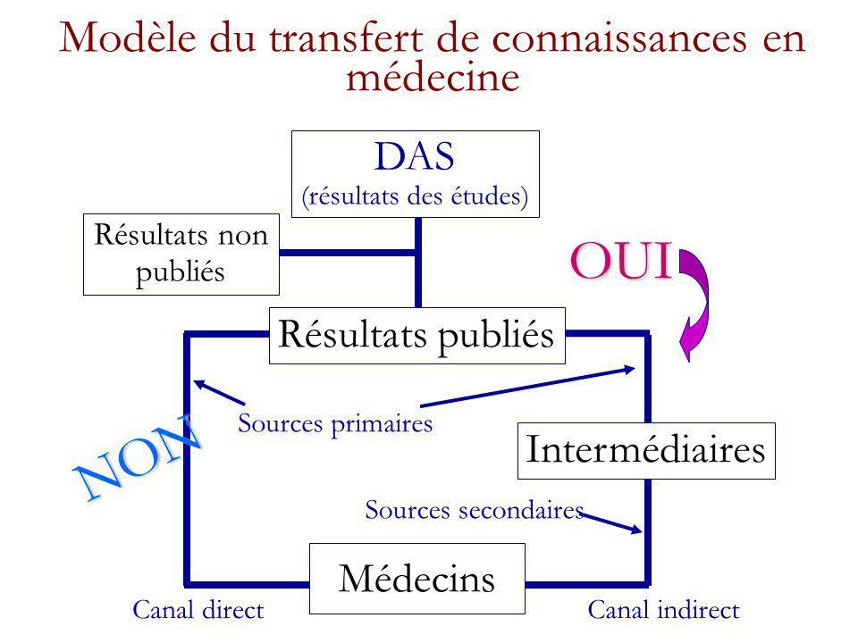 Modèle du transfert de connaissances en médecine Résultats non publiés Résultats publiés Médecins Intermédiaires Canal directCanal indirect Sources primaires Sources secondaires OUI NON DAS (résultats des études)