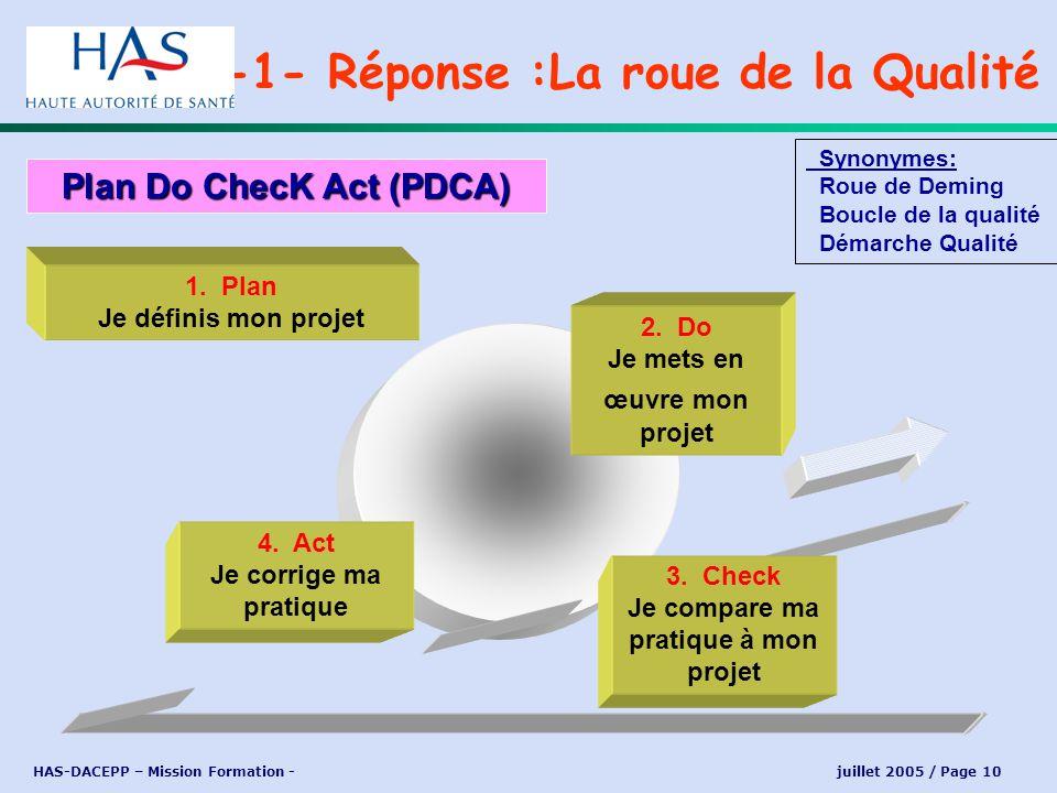 HAS-DACEPP – Mission Formation - juillet 2005 / Page 10 -1- Réponse :La roue de la Qualité Plan Do ChecK Act (PDCA) Synonymes: Roue de Deming Boucle d