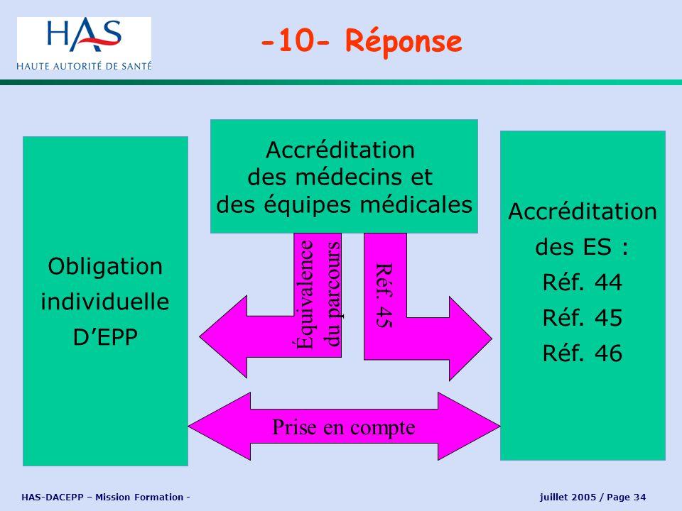 HAS-DACEPP – Mission Formation - juillet 2005 / Page 34 -10- Réponse Accréditation des ES : Réf. 44 Réf. 45 Réf. 46 Obligation individuelle DEPP Prise