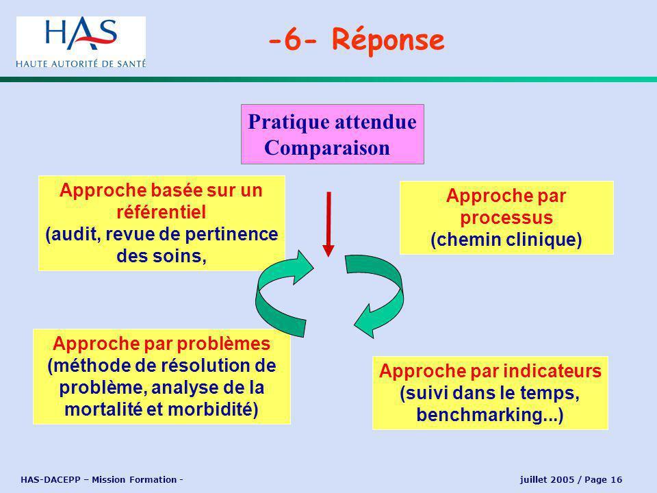 HAS-DACEPP – Mission Formation - juillet 2005 / Page 16 -6- Réponse Approche basée sur un référentiel (audit, revue de pertinence des soins, Approche par processus (chemin clinique) Approche par indicateurs (suivi dans le temps, benchmarking...) Approche par problèmes (méthode de résolution de problème, analyse de la mortalité et morbidité) Pratique attendue Comparaison