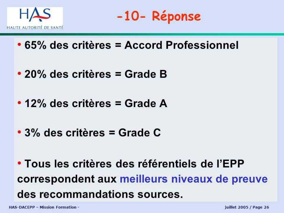 HAS-DACEPP – Mission Formation - juillet 2005 / Page 26 65% des critères = Accord Professionnel 20% des critères = Grade B 12% des critères = Grade A 3% des critères = Grade C Tous les critères des référentiels de lEPP correspondent aux meilleurs niveaux de preuve des recommandations sources.
