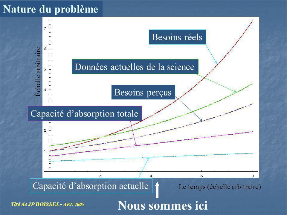 Nature du problème Capacité dabsorption actuelle Échelle arbitraire Le temps (échelle arbitraire) Nous sommes ici Données actuelles de la science Besoins réels Besoins perçus Capacité dabsorption totale Tiré de JP BOISSEL - AEU 2005