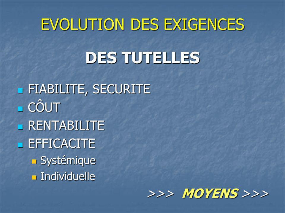 EVOLUTION DES EXIGENCES DES TUTELLES FIABILITE, SECURITE FIABILITE, SECURITE CÔUT CÔUT RENTABILITE RENTABILITE EFFICACITE EFFICACITE Systémique Systémique Individuelle Individuelle >>> MOYENS >>>