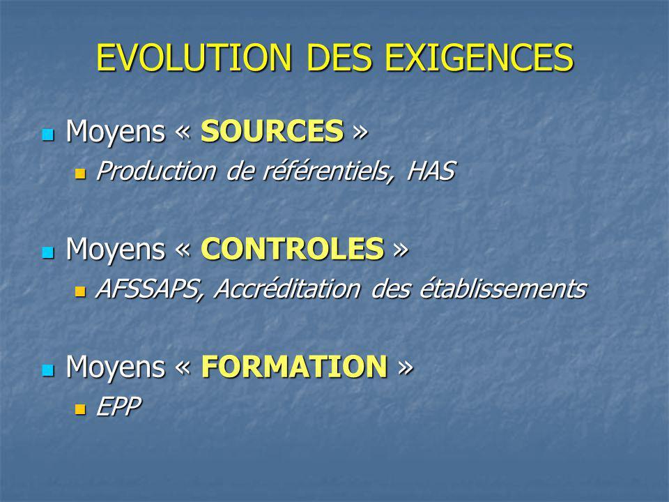 EVOLUTION DES EXIGENCES Moyens « SOURCES » Moyens « SOURCES » Production de référentiels, HAS Production de référentiels, HAS Moyens « CONTROLES » Moyens « CONTROLES » AFSSAPS, Accréditation des établissements AFSSAPS, Accréditation des établissements Moyens « FORMATION » Moyens « FORMATION » EPP EPP