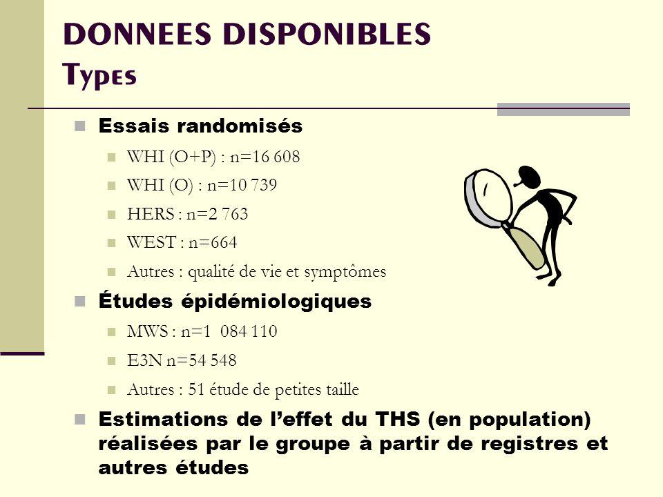 DONNEES DISPONIBLES Types Essais randomisés WHI (O+P) : n=16 608 WHI (O) : n=10 739 HERS : n=2 763 WEST : n=664 Autres : qualité de vie et symptômes Études épidémiologiques MWS : n=1 084 110 E3N n=54 548 Autres : 51 étude de petites taille Estimations de leffet du THS (en population) réalisées par le groupe à partir de registres et autres études