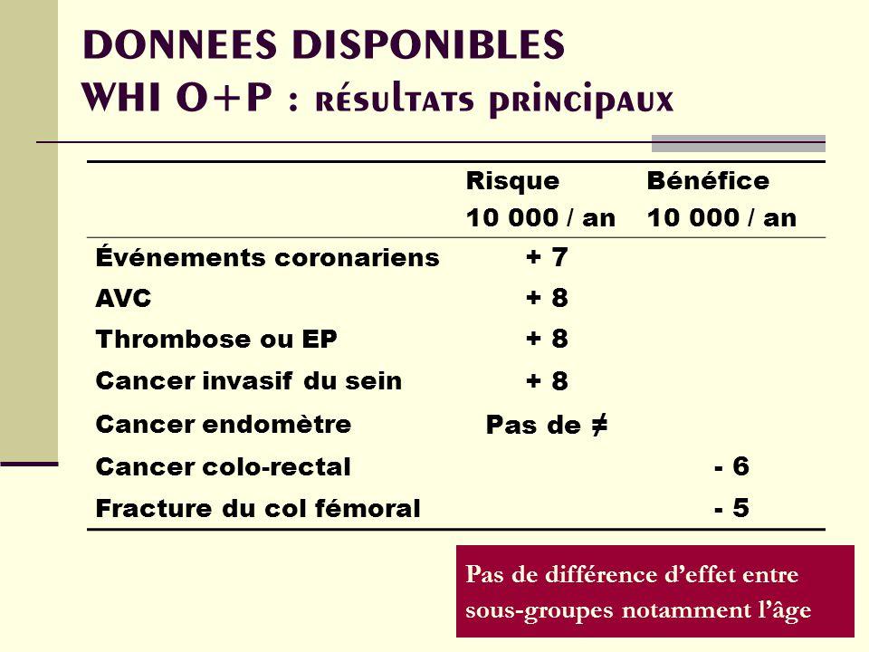 DONNEES DISPONIBLES WHI O+P : résultats principaux Risque 10 000 / an Bénéfice 10 000 / an Événements coronariens + 7 AVC + 8 Thrombose ou EP + 8 Cancer invasif du sein + 8 Cancer endomètre Pas de Cancer colo-rectal - 6 Fracture du col fémoral - 5 Pas de différence deffet entre sous-groupes notamment lâge