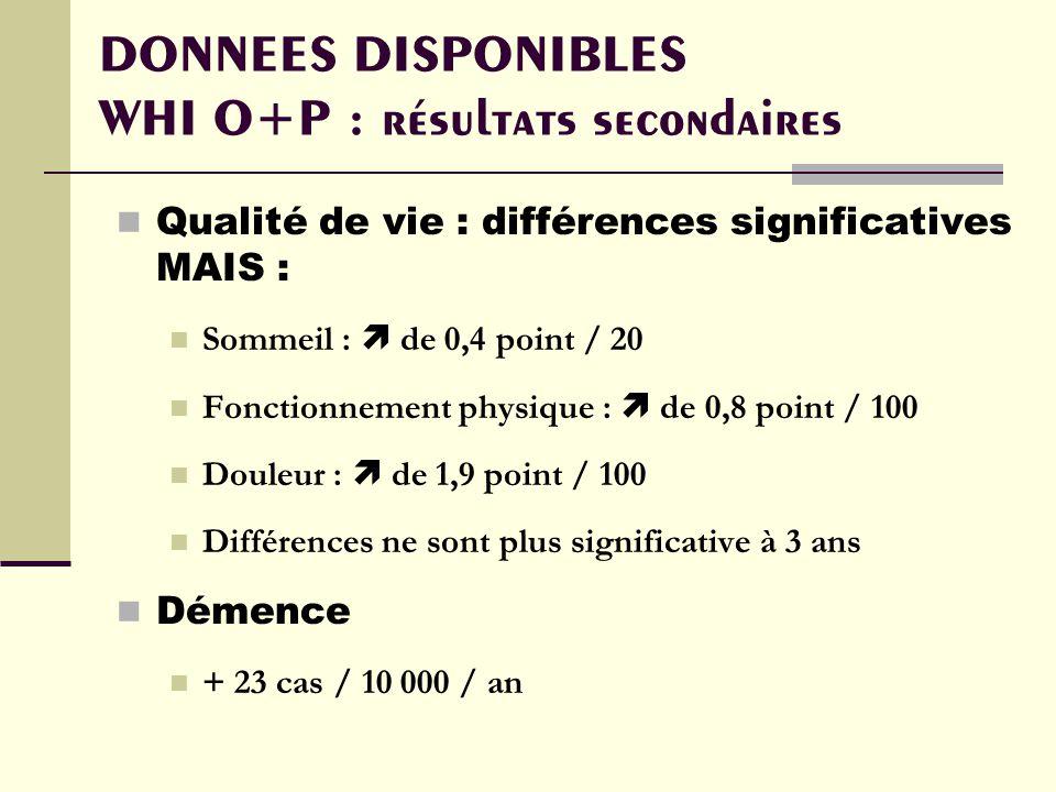 DONNEES DISPONIBLES WHI O+P : résultats secondaires Qualité de vie : différences significatives MAIS : Sommeil : de 0,4 point / 20 Fonctionnement physique : de 0,8 point / 100 Douleur : de 1,9 point / 100 Différences ne sont plus significative à 3 ans Démence + 23 cas / 10 000 / an