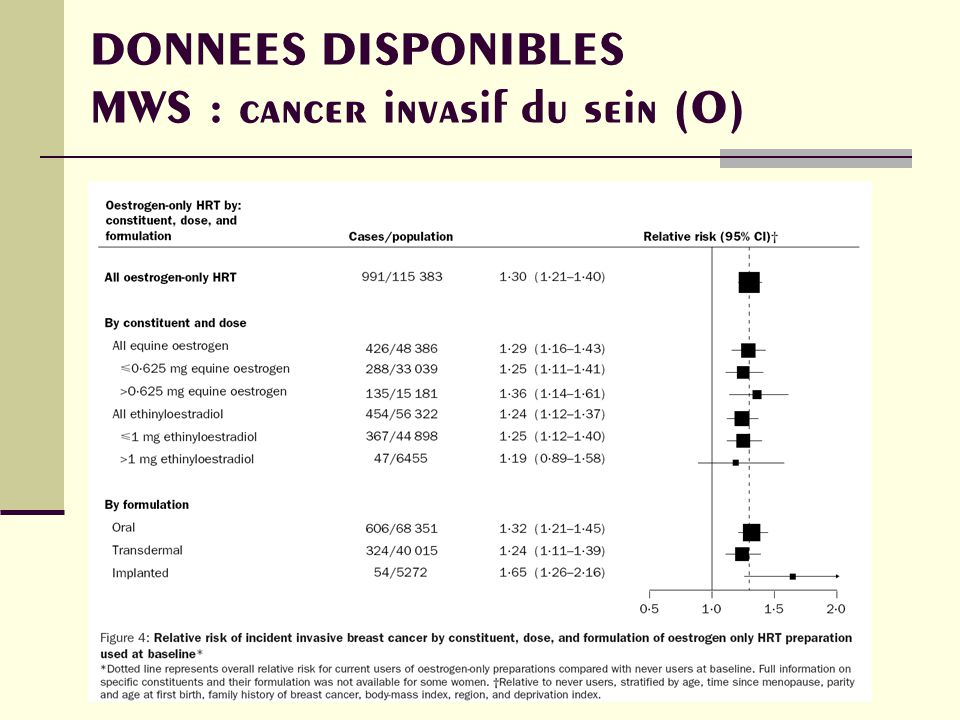 DONNEES DISPONIBLES MWS : cancer invasif du sein (O)
